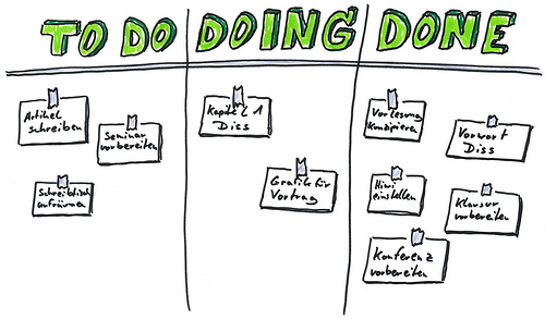 On Kanban What Can You Learn From Car Makers And